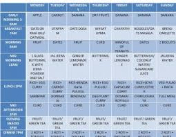 Gym Diet Chart For Weight Gain Vegetarian Diet Plans Plan For Weight Loss Male In India Meal And