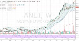 Wall Street Today Chart Anet Stock Thank Wall Street Later Buy Arista Stock Today