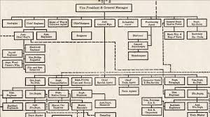 Fidelity Investments Organizational Chart The Organization Is Broken 21st Century Organizational