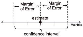 Formula Chart Algebra 2 Margin Of Error Mathbitsnotebook A2 Ccss Math