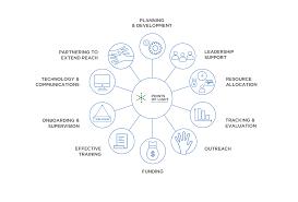 10 Points Of Light Service Enterprise Program A Points Of Light Certification