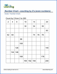 Odd And Even Chart 1st Grade Number Charts And Counting Worksheets K5 Learning
