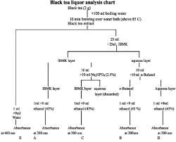 Black Tea Liquor Analysis Chart Download Scientific Diagram
