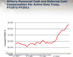 19 Organized Military Retirement Pay Raise