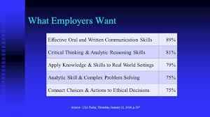 Analytic Skill Employee Skills And Qualities What Employers Want Effective