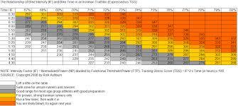 Ftp Chart