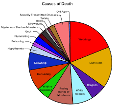 12 Charts Only Game Of Thrones Fans Will Understand Game