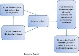 Fixed Assets Cycle Flow Chart Conceptually Record To Reporting Cycle R2r Shivmohan