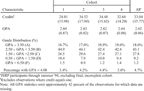 College Credits And Grades By Cohort Download Table