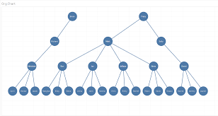 Create An Org Chart From Excel Data Tableau Gurus Decision Tree Org Chart In Tableau