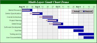 gantt charts chartdirector chart gallery gantt charts