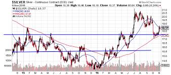 Two Year Silver Chart 26 Near Term Silver Target Ishares Silver Trust Etf