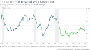 Workers Are Down 10 Trillion And The Stock Market Is