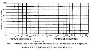 Sieve Chart Sieve Analysis Of Aggregates We Civil Engineers
