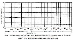 Sieve Analysis Of Aggregates We Civil Engineers