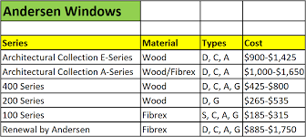 renewal by andersen prices. Delighful Renewal Andersen Windows Series Comparison On Renewal By Prices L
