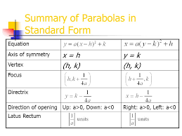 equation of parabola with vertex and focus jennarocca