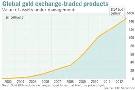 Gld Etf Stock Chart How Gold Etfs Have Transformed Market In 10 Years Marketwatch