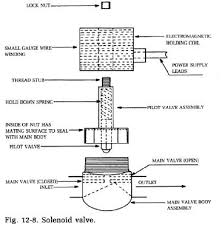 air solenoid schematic simple wiring diagram refrigerator solenoid valves refrigerator troubleshooting diagram 3 way solenoid valve schematic air solenoid schematic