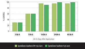 Speedzone Southern Ew Broadleaf Herbicide For Turf Kill