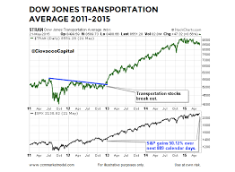 Are Dow Transports Sending Bullish Message To The Stock