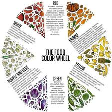Colour Formation Chart The Food Color Chart Infographic Food Coloring Chart