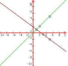Solution Plot The Equation 3x 4y 7 On The Graph Paper