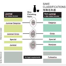 Sake Classification Chart Shaving Off The Layers Of Mystery Rice Polishing Ratio