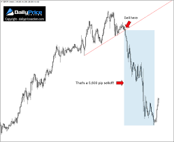 Forex Chart Patterns Strategy How To Trade The Head And Shoulders Pattern 2019 Update