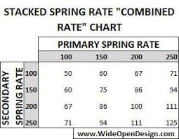 Coil Over Spring Rate Chart Radflo 2 0 Remote Reservoir Shock And 4 Springs Kit 16 Inch Set Of Two