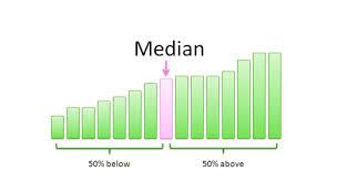 Median Median Formula Median Examples Math Byjus