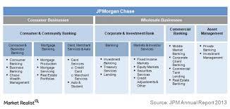 J P Morgans 4 Operating Segments Market Realist
