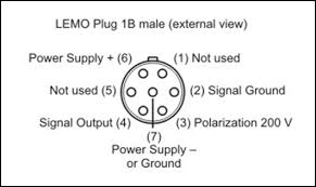 connector types for compactdaq i o modules national instruments lemo pinout and lemo connector on a cable