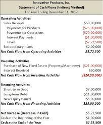 Cash Flow Statement Finance Train