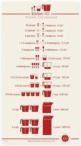 Food Measurement Chart Measurement Conversion Kids Online Charts Collection