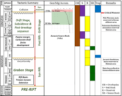 Petroleum System Event Chart Petroleum System Event Chart Of Seram Trough Jurassic