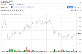 Rbob Gasoline Chart Gasoline Remains Strong Like A Bull Get Ready To Pay 3 At