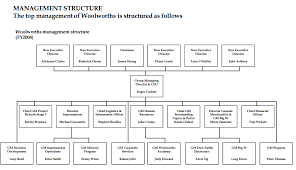 Organisational Structure For Woolworth College Paper Sample