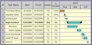Share Schedule And Task Details With A Visio Gantt Chart Visio