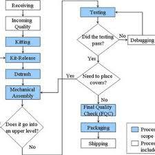 Overall Process Flow Diagram Download Scientific Diagram