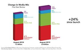 Mpa Magazines Hit Audience Of 2 Billion Titles Found More