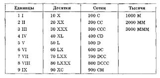 Римская система счисления Гипермаркет знаний Римские числа