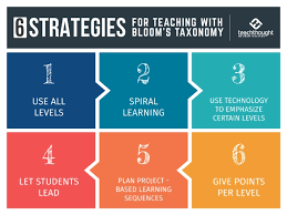 6 4 Charting A Course For The Future Section Assessment 6 Strategies For Teaching With Blooms Taxonomy
