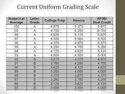 South Carolina Gpa Chart Uniform Grading Policy State Board Of Education April 12