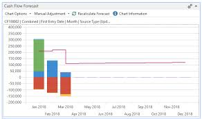 Microsoft Cash Flow Cash Flow Forecast In Microsoft Dynamics Nav 2017 Crt