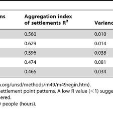 Settlement Patterns Definition Delectable PDF Population Distribution Settlement Patterns And Accessibility