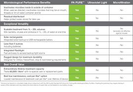 Water Filtration Comparison Chart Pa Pure Electrolytic Water Purifier Potable Aqua
