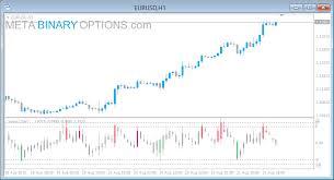 Value Chart Indicator Mt5 Value Charts Meta Binary Options