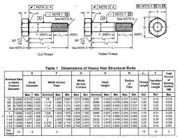 A490 Bolt Length Chart 307 Heavy Hex Structure Bolts View Heavy Hex Structure Bolts Lana F Product Details From Qingdao Rainar Intl Trade Co Ltd On Alibaba Com