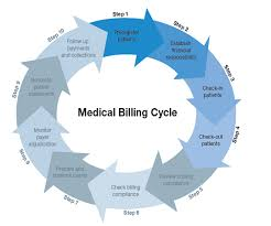 Medical billing and coding professionals are working behind the scenes from the moment you schedule an appointment up until you receive a bill. What Is Healthcare Billing